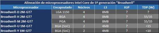 ������ � ����������� Intel Core Haswell � Broadwell