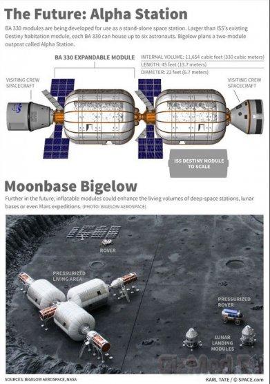 Bigelow Aerospace о надувном модуле для МКС