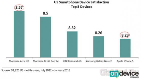 iPhone 5 слабо удовлетворяет пользователей