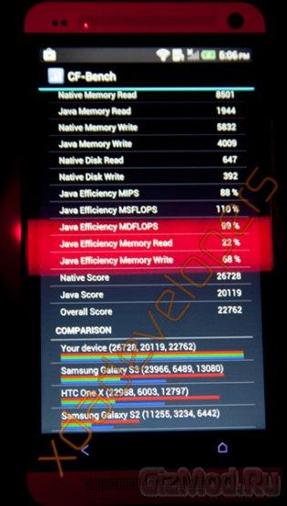 HTC One прошел тесты в бенчмарках