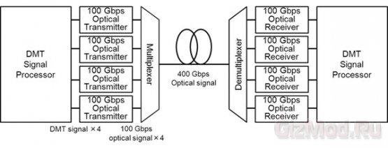 100 Гбит/с на оборудовании рассчитаном на скорость 10 Гбит/с