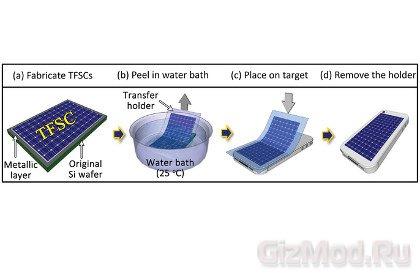 Солнечные батареи-переводки