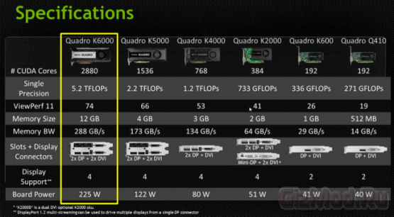 NVIDIA QUADRO K6000 самая мощная проф-видеокарта