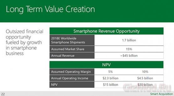 Microsoft поведала о планах в сотрудничестве с Nokia