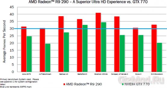 AMD Radeon R9 290 ������������ ����������