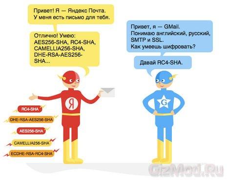 Яндекс начал шифровать почту