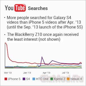 Samsung Galaxy S4 �������� Apple iPhone 5