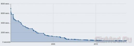 История разгона процессоров