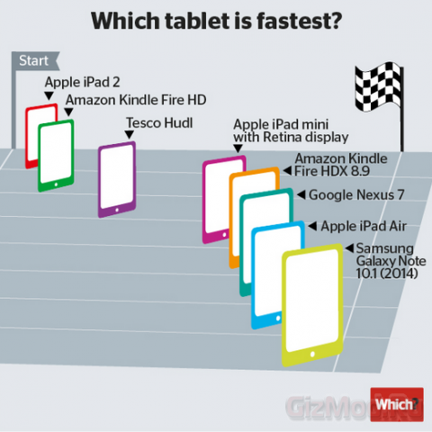 Galaxy Note 10.1 (2014 edition) обогнал iPad Air