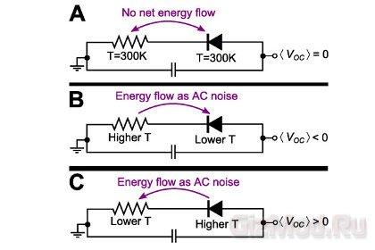 Новый способ добычи электричества