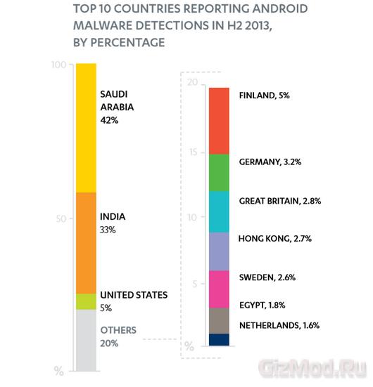 Android взял на себя 97% вирусных атак
