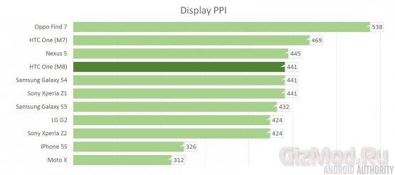 Sharp наладит выпуск дисплеев с плотностью 600 ppi