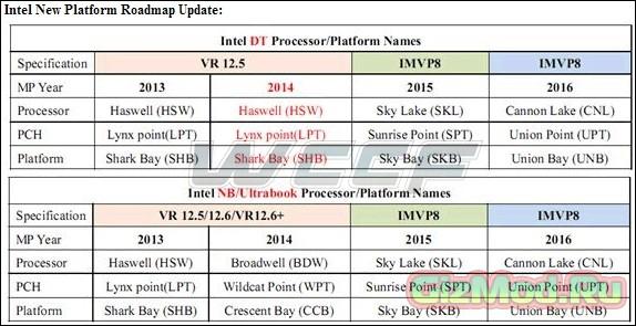 10-nm процессоры Intel Cannonlake к 2016 году