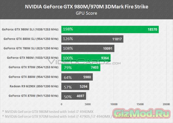 Сведения о производительности видеокарт NVIDIA GeForce GTX 9x0