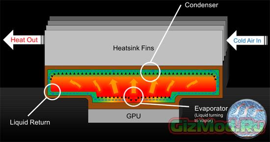 ������ ������ ���������� �� NVIDIA GeForce GTX 970