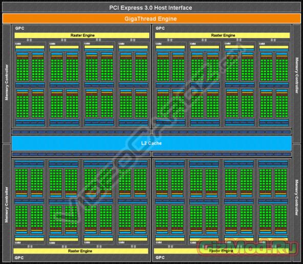 ���������� �������������� NVIDIA GeForce GTX 980