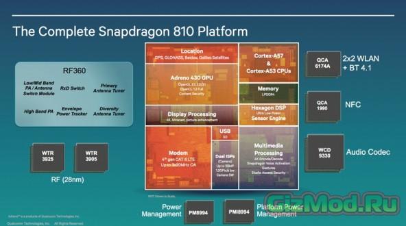 Snapdragon 810 продемонстрирован в боевых условиях
