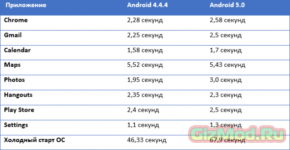 ������ Android-���������� �������� ���� � ����� Lollipop