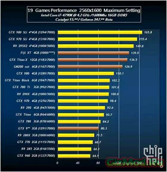 Тесты GeForce TITAN X VS Radeon R9 390X