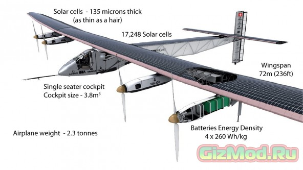 ������ ���������� �������� Solar Impulse 2