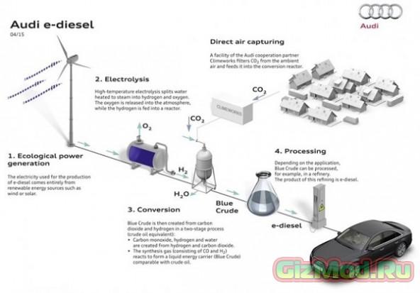 Экологическое топливо из воды и углекислого газа