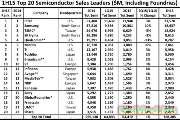AMD и NVIDIA вылетели из 20-ки лучших