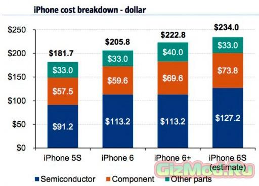 Сколько стоят детали iPhone 6S