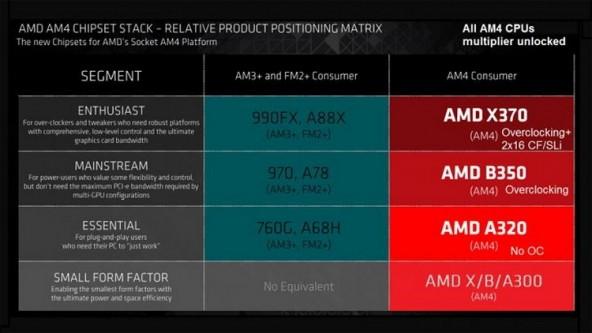 Первые снимки процессора AMD ZEN