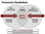 Первая версия стандарта OpenCL