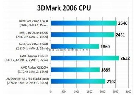 AMD, Kuma