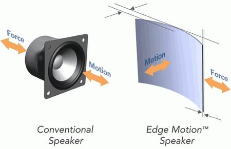 Emo Labs, Edge Motion