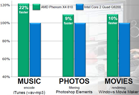 AMD, Phenom II