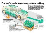 Батареи Volvo встраиваются в кузов авто