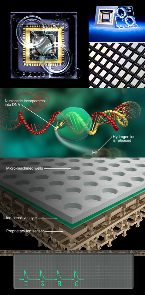Personal Genome Machine
