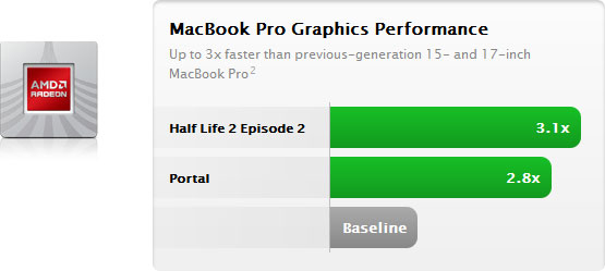Apple, MacBook Pro