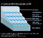 100 и 200 Гб диски Blu-ray TDK