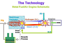Автомобиль сможет сам вырабатывать водородное топливо