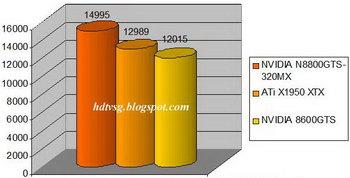 Тесты GeForce 8600 GTS и детали о Gigabyte GV-NX86S256H