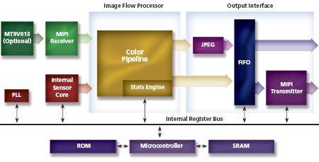 Micron Technology оснащает стабилизатором камеры