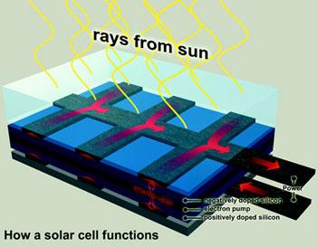 В Англии строят огромную солнечную батарейку