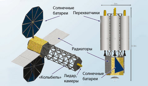 Проект ядерного перехватчика астероидов