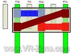 NVIDIA: новая технология для экстремальной скорости