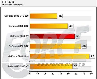 NVIDIA GeForce 8800 GT в игровых тестах