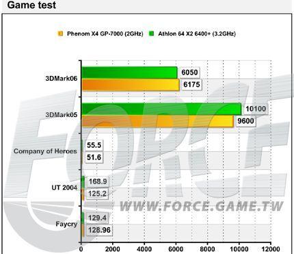 Phenom X4 GP 9000 в тестах против Athlon 64 X2 6400+