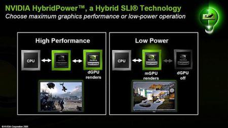 NVIDIA представляет технологию Hybrid SLI