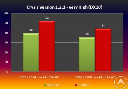 AMD Radeon HD 4870 VS GeForce 9800 GX2