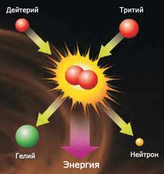 Лазер, Температура, Термоядер