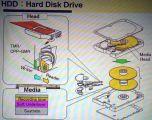 Жесткие магнитные диски с плотностью 1 Тбит/кв.дюйм