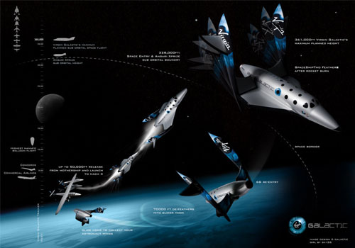 Virgin Galactic, Космолет