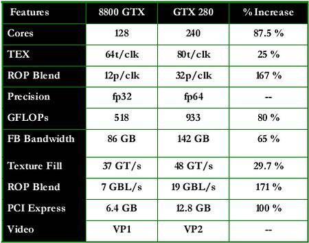 NVIDIA, GeForce GTX